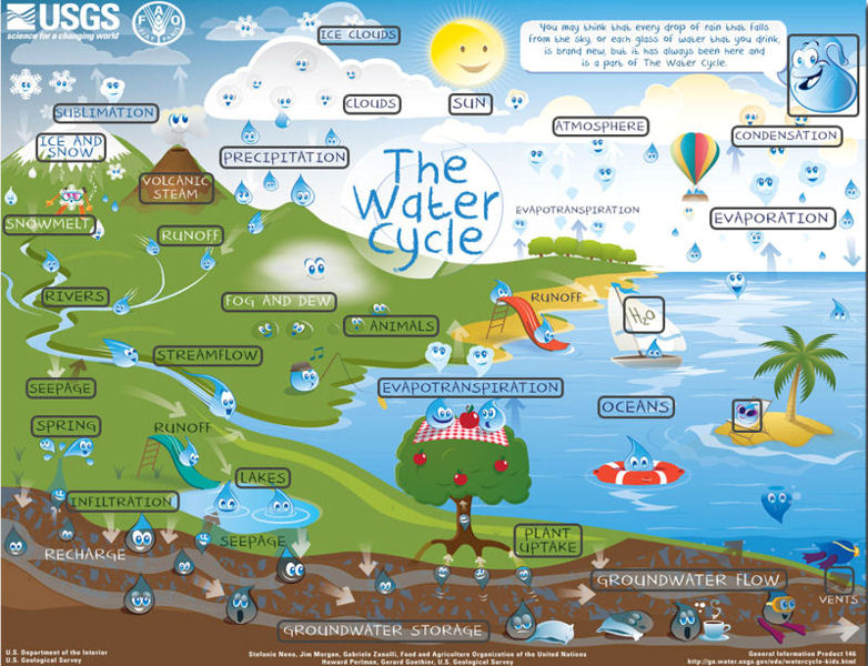 Interactive Learning Offered Online In Usgs Water Science School
