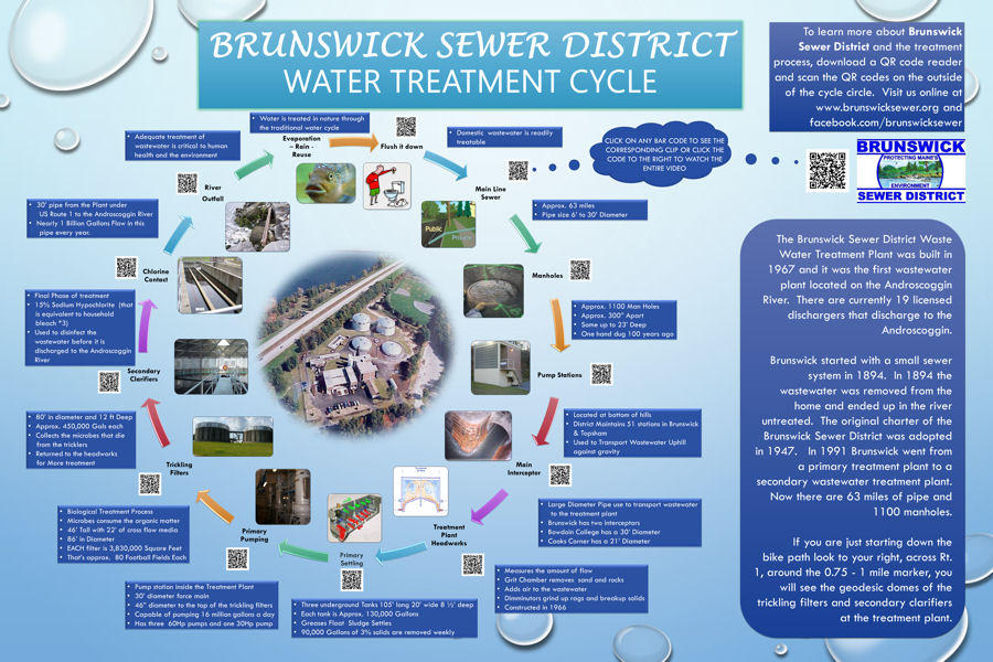 Brunswick Sewer District staff recorded, edited, and narrated a 13-minute educational video that shows wastewater's journey through the public treatment system as well as into and through the water resource recovery facility. Photo courtesy of Brunswick Sewer District staff.