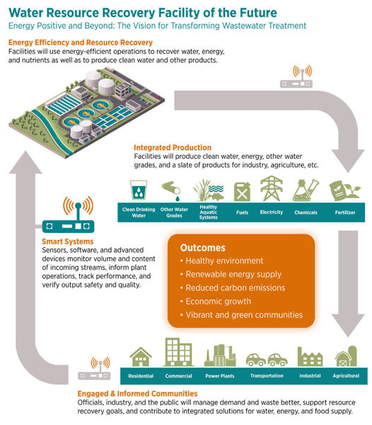 This graphic from the Energy-Positive Water Resource Recovery Workshop Report shows how energy efficient operations at water resource recovery facilities can produce water and other products. Photo courtesy of the National Science Foundation, U.S. Department of Energy, and U.S. Environmental Protection Agency, 2015.