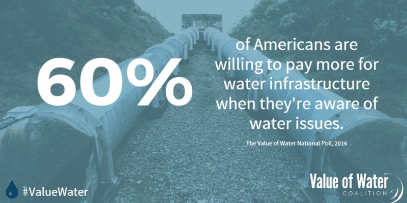 Results from the Value of Water Coalition poll revealed that after learning more about water issues, 60% of respondents were willing to pay more to ensure safe and secure water service. Photo courtesy of the Value of Water Coalition.
