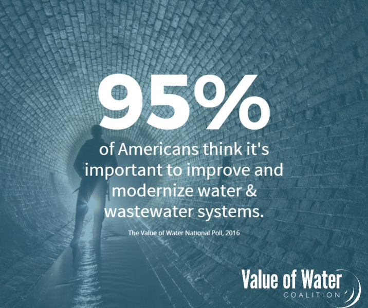 In addition, 95% of repondents felt it was important or very important for public officials to invest in water systems as well as improve and modernize systems. Photo courtesy of the Value of Water Coalition.