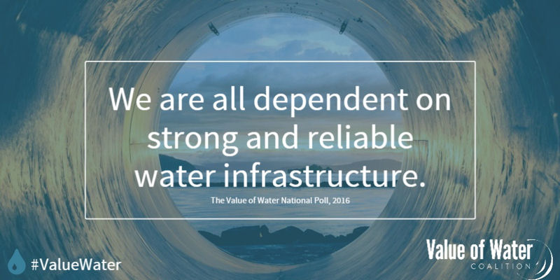 The poll shows that the majority of Americans recognize the importance of reliable infrastructure for safe sources of water. Photo courtesy of the Value of Water Coalition.