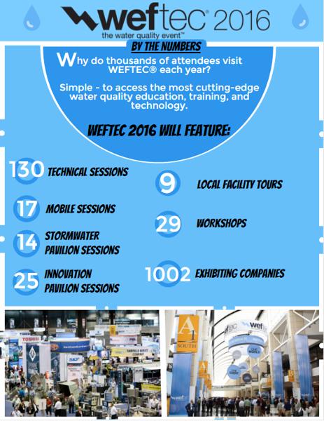 WEFTEC 2016 Infographic
